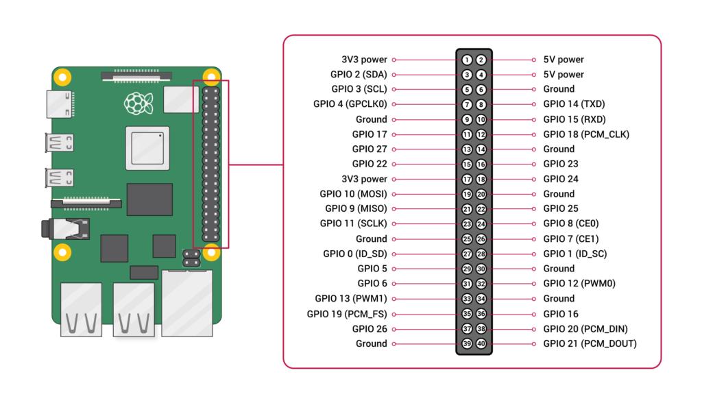 Raspberry Pi GPIO-Belegung zurm DHT11 oder DHT22 Luftfeuchtigkeitssensor auslesen