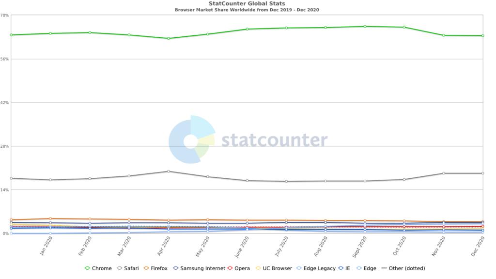 Statistik der Marktanteile der Browserverteilung vom Jahr 2020